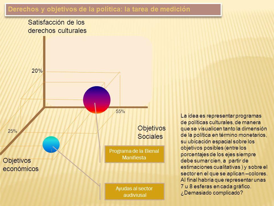 Satisfacción de los derechos culturales Objetivos Sociales Objetivos económicos 25% 20% 55% Programa de la Bienal Manifiesta Ayudas al sector audivius