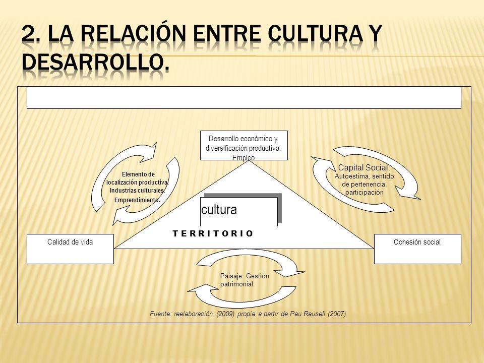 Desarrollo económico y diversificación productiva. Empleo Calidad de vidaCohesión social cultura T E R R I T O R I O Elemento de localización producti