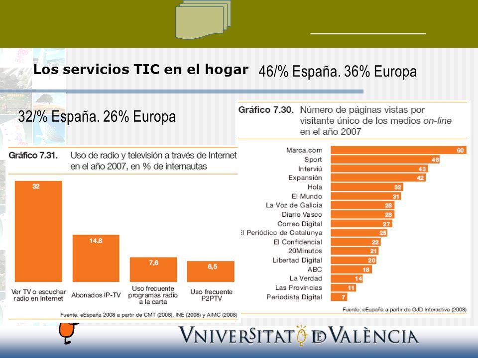 32/% España. 26% Europa 46/% España. 36% Europa