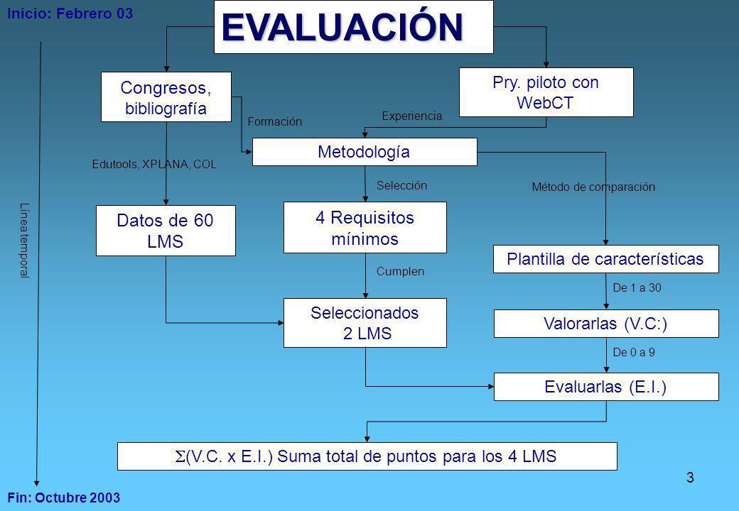 3 Pry. piloto con WebCT Inicio: Febrero 03 Fin: Octubre 2003 Experiencia Congresos, bibliografía 4 Requisitos mínimos Datos de 60 LMS Edutools, XPLANA