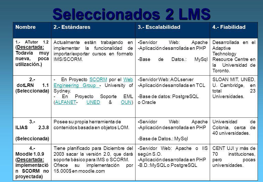 5 Seleccionados 2 LMS Nombre2.- Estándares3.- Escalabilidad4.- Fiabilidad 1.- ATutor 1.2 (Descartada: Todavía muy nueva, poca utilización.) Actualment