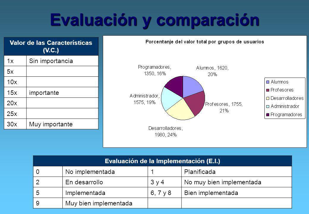 6 Evaluación y comparación Valor de las Características (V.C.) 1xSin importancia 5x 10x 15ximportante 20x 25x 30xMuy importante Evaluación de la Imple