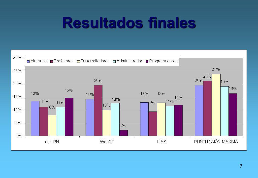 7 Resultados finales