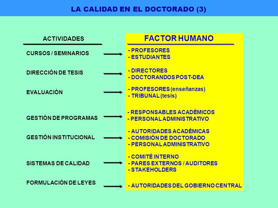 CURSOS / SEMINARIOS DIRECCIÓN DE TESIS EVALUACIÓN GESTIÓN DE PROGRAMAS GESTIÓN INSTITUCIONAL SISTEMAS DE CALIDAD FORMULACIÓN DE LEYES ACTIVIDADES FACTOR HUMANO - PROFESORES - ESTUDIANTES - DIRECTORES - DOCTORANDOS POST-DEA - PROFESORES (enseñanzas) - TRIBUNAL (tesis) - RESPONSABLES ACADÉMICOS - PERSONAL ADMINISTRATIVO - AUTORIDADES ACADÉMICAS - COMISIÓN DE DOCTORADO - PERSONAL ADMINISTRATIVO - COMITÉ INTERNO - PARES EXTERNOS / AUDITORES - STAKEHOLDERS - AUTORIDADES DEL GOBIERNO CENTRAL LA CALIDAD EN EL DOCTORADO (3)