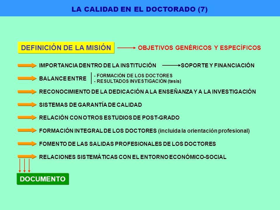 DEFINICIÓN DE LA MISIÓN OBJETIVOS GENÉRICOS Y ESPECÍFICOS IMPORTANCIA DENTRO DE LA INSTITUCIÓN SOPORTE Y FINANCIACIÓN BALANCE ENTRE RECONOCIMIENTO DE LA DEDICACIÓN A LA ENSEÑANZA Y A LA INVESTIGACIÓN SISTEMAS DE GARANTÍA DE CALIDAD RELACIÓN CON OTROS ESTUDIOS DE POST-GRADO FORMACIÓN INTEGRAL DE LOS DOCTORES (incluida la orientación profesional) FOMENTO DE LAS SALIDAS PROFESIONALES DE LOS DOCTORES RELACIONES SISTEMÁTICAS CON EL ENTORNO ECONÓMICO-SOCIAL - FORMACIÓN DE LOS DOCTORES - RESULTADOS INVESTIGACIÓN (tesis) DOCUMENTO LA CALIDAD EN EL DOCTORADO (7)