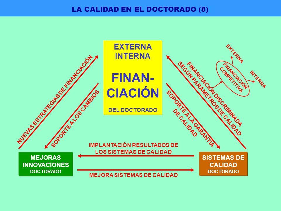 IMPLANTACIÓN RESULTADOS DE LOS SISTEMAS DE CALIDAD MEJORA SISTEMAS DE CALIDAD NUEVAS ESTRATEGIAS DE FINANCIACIÓN SOPORTE A LOS CAMBIOS SOPORTE A LA GARANTÍA DE CALIDAD FINANCIACIÓN DISCRIMINADA SEGÚN PARÁMETROS DE CALIDAD FINANCIACIÓN COMPETITIVA EXTERNA INTERNA MEJORAS INNOVACIONES DOCTORADO SISTEMAS DE CALIDAD DOCTORADO EXTERNA INTERNA FINAN- CIACIÓN DEL DOCTORADO LA CALIDAD EN EL DOCTORADO (8)