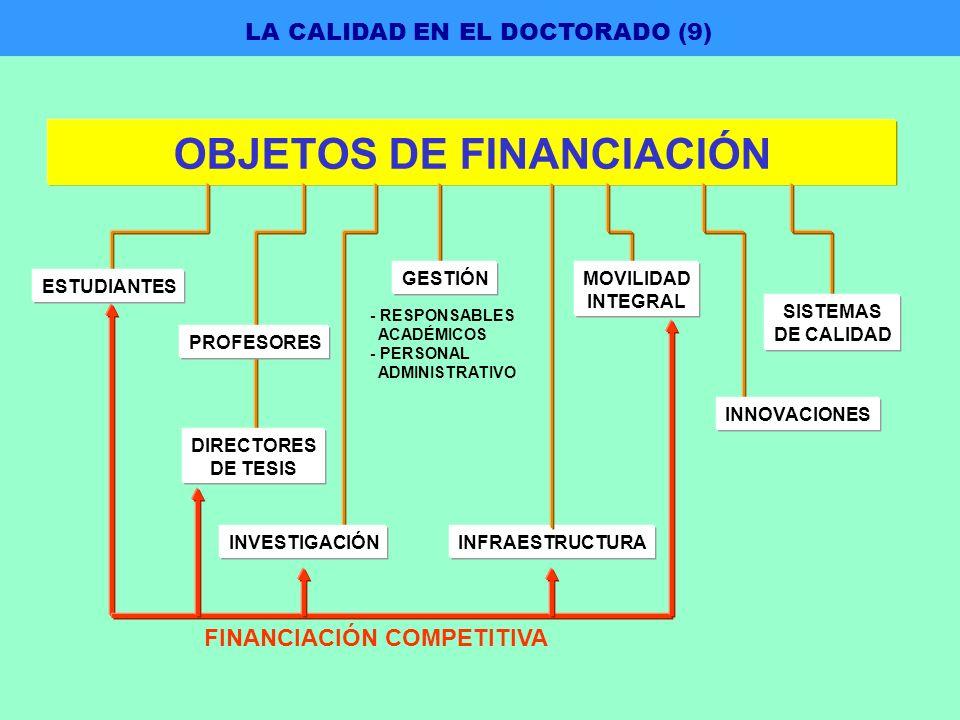 FINANCIACIÓN COMPETITIVA PROFESORES DIRECTORES DE TESIS INFRAESTRUCTURA - RESPONSABLES ACADÉMICOS - PERSONAL ADMINISTRATIVO OBJETOS DE FINANCIACIÓN LA CALIDAD EN EL DOCTORADO (9) ESTUDIANTES INVESTIGACIÓN GESTIÓNMOVILIDAD INTEGRAL INNOVACIONES SISTEMAS DE CALIDAD