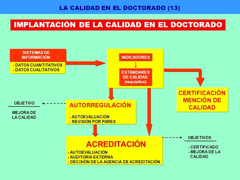 INDICADORES ESTÁNDARES DE CALIDAD (requisitos) AUTORREGULACIÓN - AUTOEVALUACIÓN - REVISIÓN POR PARES OBJETIVO MEJORA DE LA CALIDAD ACREDITACIÓN - AUTOEVALUACIÓN - AUDITORÍA EXTERNA - DECISIÓN DE LA AGENCIA DE ACREDITACIÓN OBJETIVOS - CERTIFICADO - MEJORA DE LA CALIDAD - DATOS CUANTITATIVOS - DATOS CUALITATIVOS SISTEMAS DE INFORMACIÓN LA CALIDAD EN EL DOCTORADO (13) IMPLANTACIÓN DE LA CALIDAD EN EL DOCTORADO CERTIFICACIÓN MENCIÓN DE CALIDAD