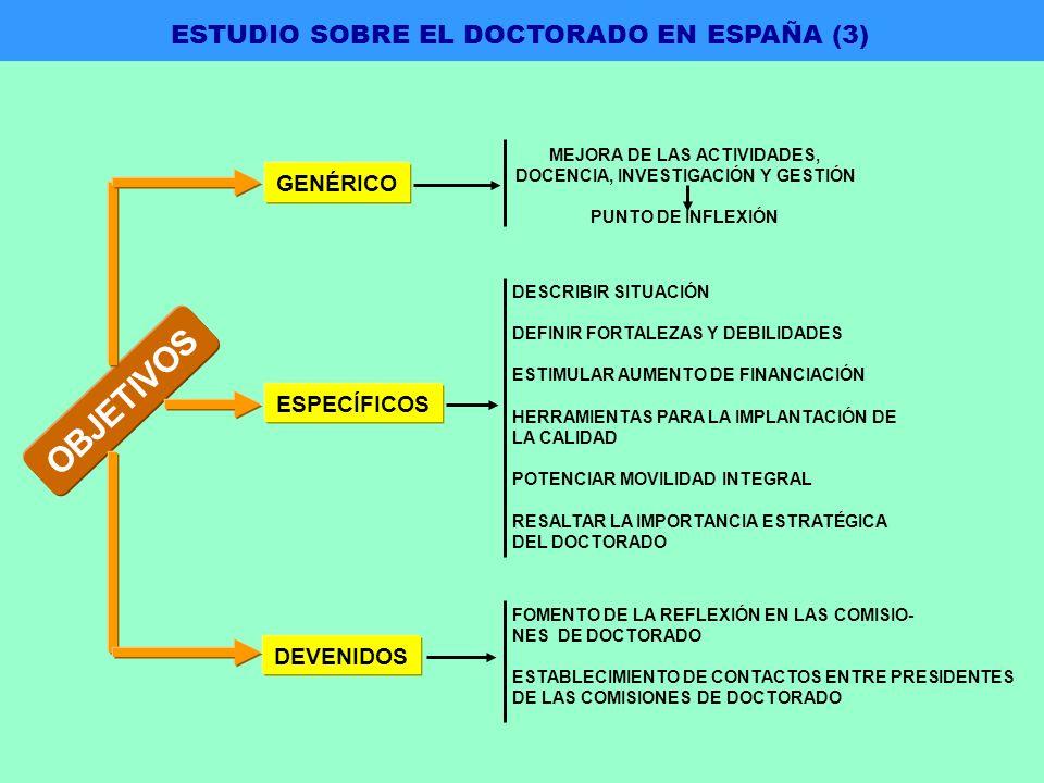 GENÉRICO ESPECÍFICOS DEVENIDOS MEJORA DE LAS ACTIVIDADES, DOCENCIA, INVESTIGACIÓN Y GESTIÓN PUNTO DE INFLEXIÓN DESCRIBIR SITUACIÓN DEFINIR FORTALEZAS Y DEBILIDADES ESTIMULAR AUMENTO DE FINANCIACIÓN HERRAMIENTAS PARA LA IMPLANTACIÓN DE LA CALIDAD POTENCIAR MOVILIDAD INTEGRAL RESALTAR LA IMPORTANCIA ESTRATÉGICA DEL DOCTORADO FOMENTO DE LA REFLEXIÓN EN LAS COMISIO- NES DE DOCTORADO ESTABLECIMIENTO DE CONTACTOS ENTRE PRESIDENTES DE LAS COMISIONES DE DOCTORADO OBJETIVOS ESTUDIO SOBRE EL DOCTORADO EN ESPAÑA (3)