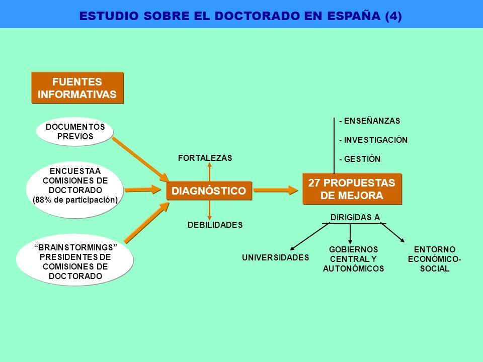 FUENTES INFORMATIVAS DOCUMENTOS PREVIOS ENCUESTA A COMISIONES DE DOCTORADO (88% de participación) BRAINSTORMINGS PRESIDENTES DE COMISIONES DE DOCTORADO 27 PROPUESTAS DE MEJORA - ENSEÑANZAS - INVESTIGACIÓN - GESTIÓN DIRIGIDAS A UNIVERSIDADES GOBIERNOS CENTRAL Y AUTONÓMICOS ENTORNO ECONÓMICO- SOCIAL DEBILIDADES DIAGNÓSTICO FORTALEZAS ESTUDIO SOBRE EL DOCTORADO EN ESPAÑA (4)