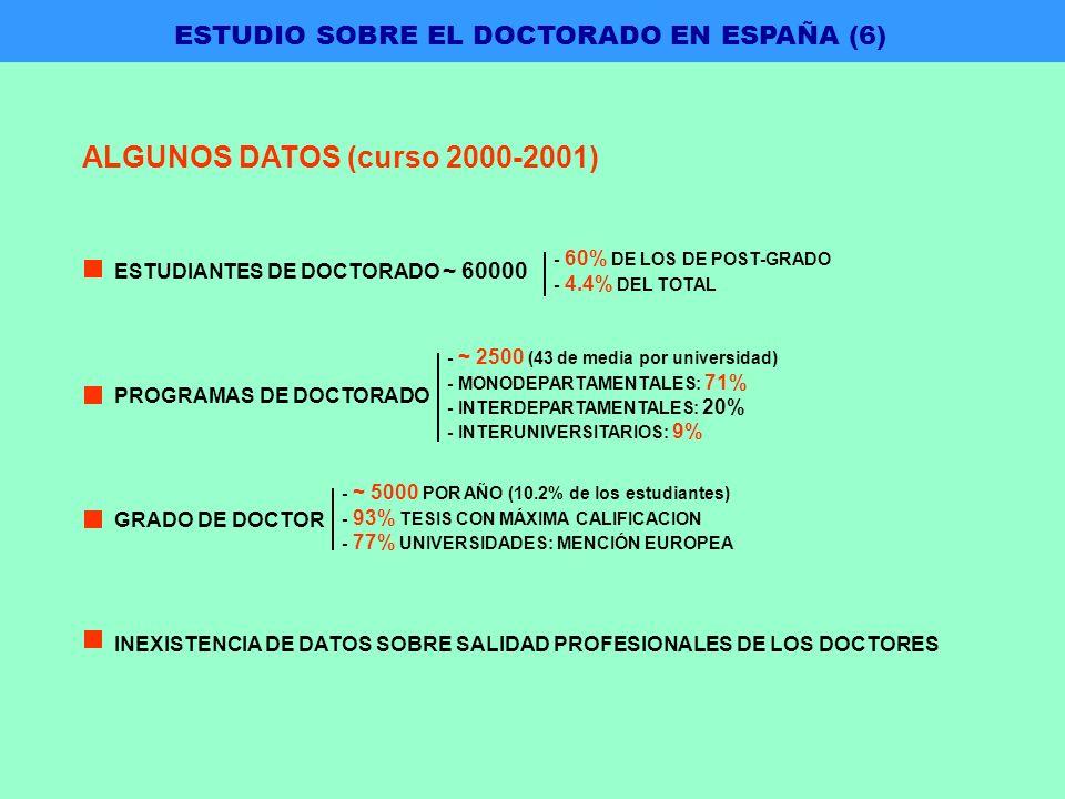 ALGUNOS DATOS (curso 2000-2001) ESTUDIANTES DE DOCTORADO ~ 60000 PROGRAMAS DE DOCTORADO GRADO DE DOCTOR INEXISTENCIA DE DATOS SOBRE SALIDAD PROFESIONALES DE LOS DOCTORES - 60% DE LOS DE POST-GRADO - 4.4% DEL TOTAL - ~ 2500 (43 de media por universidad) - MONODEPARTAMENTALES: 71% - INTERDEPARTAMENTALES: 20% - INTERUNIVERSITARIOS: 9% - ~ 5000 POR AÑO (10.2% de los estudiantes) - 93% TESIS CON MÁXIMA CALIFICACION - 77% UNIVERSIDADES: MENCIÓN EUROPEA ESTUDIO SOBRE EL DOCTORADO EN ESPAÑA (6)
