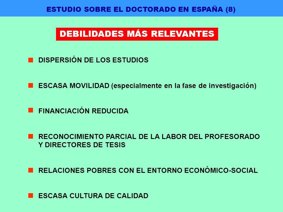 DISPERSIÓN DE LOS ESTUDIOS ESCASA MOVILIDAD (especialmente en la fase de investigación) FINANCIACIÓN REDUCIDA RECONOCIMIENTO PARCIAL DE LA LABOR DEL PROFESORADO Y DIRECTORES DE TESIS RELACIONES POBRES CON EL ENTORNO ECONÓMICO-SOCIAL ESCASA CULTURA DE CALIDAD ESTUDIO SOBRE EL DOCTORADO EN ESPAÑA (8) DEBILIDADES MÁS RELEVANTES