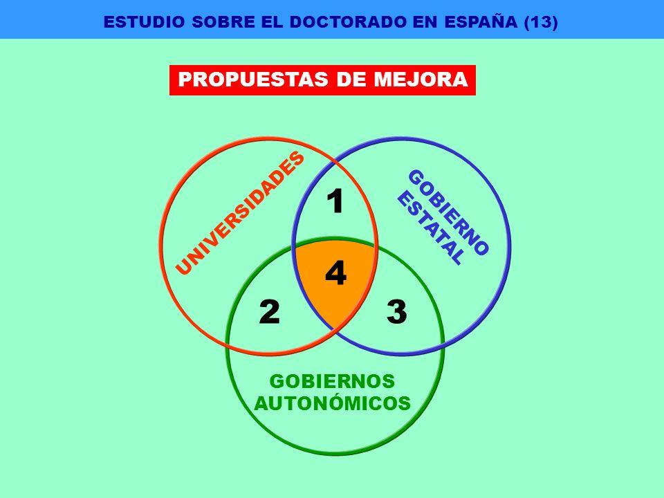 GOBIERNOS AUTONÓMICOS 23 4 GOBIERNO ESTATAL 1 UNIVERSIDADES ESTUDIO SOBRE EL DOCTORADO EN ESPAÑA (13) PROPUESTAS DE MEJORA