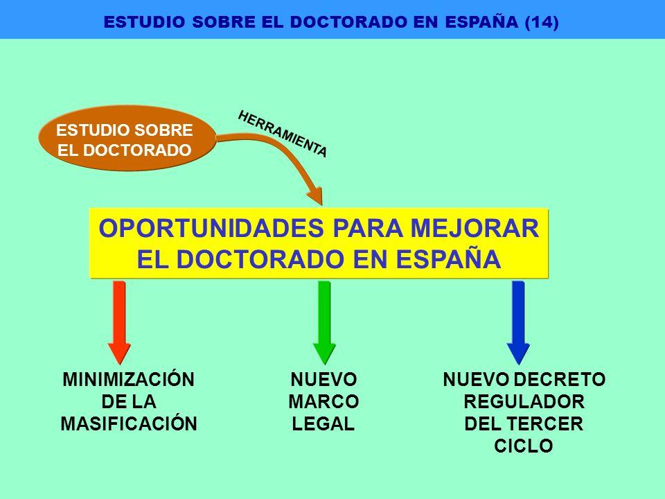 OPORTUNIDADES PARA MEJORAR EL DOCTORADO EN ESPAÑA NUEVO MARCO LEGAL NUEVO DECRETO REGULADOR DEL TERCER CICLO MINIMIZACIÓN DE LA MASIFICACIÓN ESTUDIO SOBRE EL DOCTORADO HERRAMIENTA ESTUDIO SOBRE EL DOCTORADO EN ESPAÑA (14)
