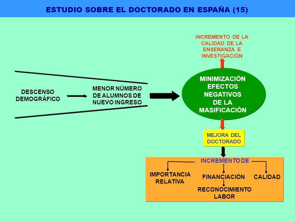MINIMIZACIÓN EFECTOS NEGATIVOS DE LA MASIFICACIÓN INCREMENTO DE LA CALIDAD DE LA ENSEÑANZA E INVESTIGACIÓN MEJORA DEL DOCTORADO INCREMENTO DE IMPORTANCIA RELATIVA FINANCIACIÓNCALIDAD RECONOCIMIENTO LABOR MENOR NÚMERO DE ALUMNOS DE NUEVO INGRESO DESCENSO DEMOGRÁFICO ESTUDIO SOBRE EL DOCTORADO EN ESPAÑA (15)