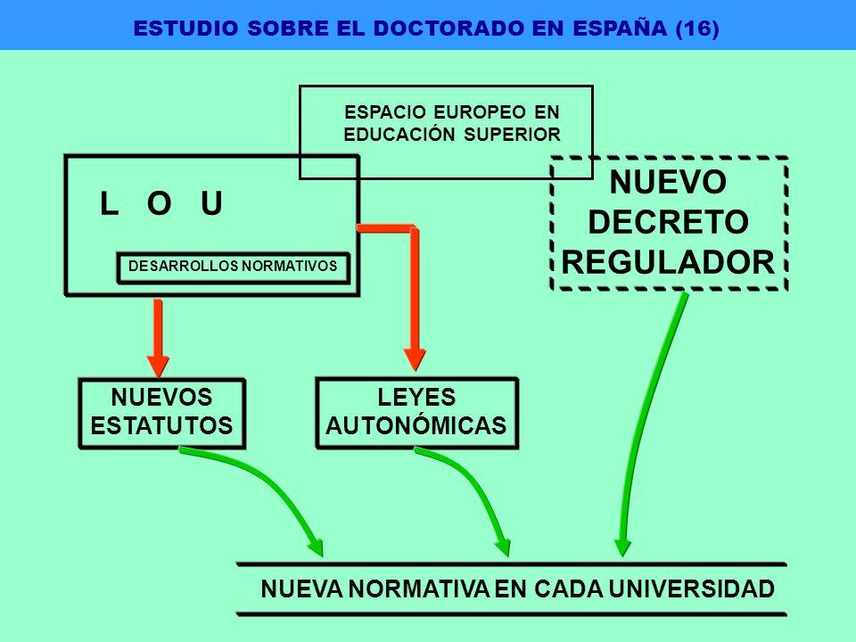 DESARROLLOS NORMATIVOS NUEVO DECRETO REGULADOR L O U NUEVOS ESTATUTOS LEYES AUTONÓMICAS NUEVA NORMATIVA EN CADA UNIVERSIDAD ESTUDIO SOBRE EL DOCTORADO EN ESPAÑA (16) ESPACIO EUROPEO EN EDUCACIÓN SUPERIOR