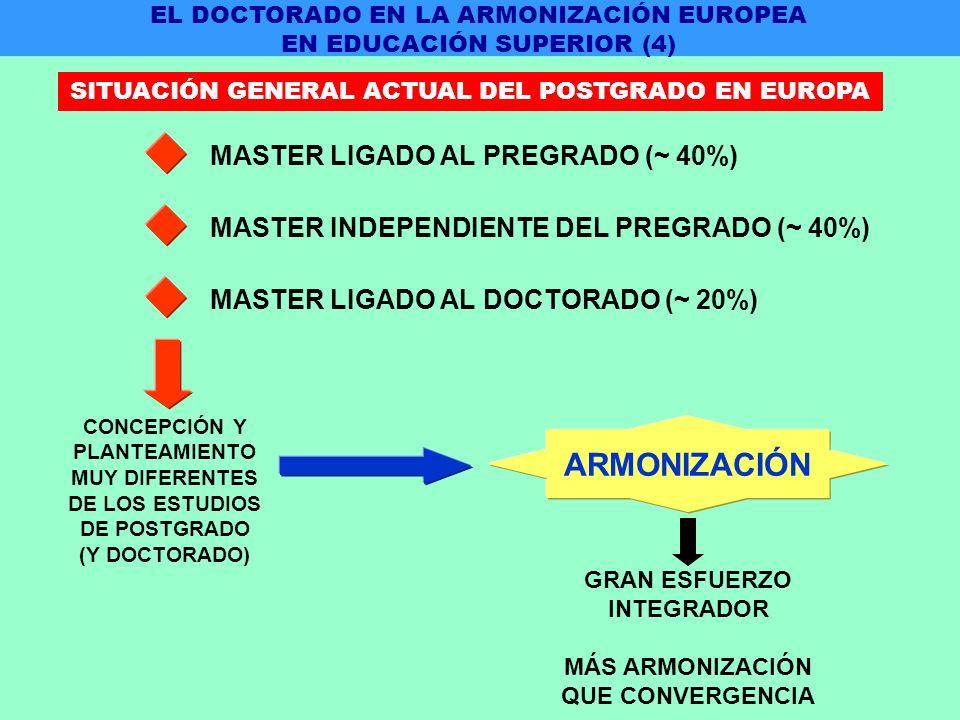 MASTER LIGADO AL PREGRADO (~ 40%) MASTER INDEPENDIENTE DEL PREGRADO (~ 40%) MASTER LIGADO AL DOCTORADO (~ 20%) CONCEPCIÓN Y PLANTEAMIENTO MUY DIFERENTES DE LOS ESTUDIOS DE POSTGRADO (Y DOCTORADO) ARMONIZACIÓN GRAN ESFUERZO INTEGRADOR MÁS ARMONIZACIÓN QUE CONVERGENCIA EL DOCTORADO EN LA ARMONIZACIÓN EUROPEA EN EDUCACIÓN SUPERIOR (4) SITUACIÓN GENERAL ACTUAL DEL POSTGRADO EN EUROPA