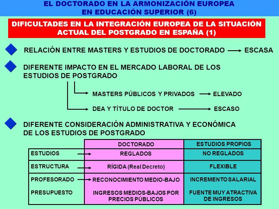 RELACIÓN ENTRE MASTERS Y ESTUDIOS DE DOCTORADO ESCASA DIFERENTE IMPACTO EN EL MERCADO LABORAL DE LOS ESTUDIOS DE POSTGRADO MASTERS PÚBLICOS Y PRIVADOS ELEVADO DEA Y TÍTULO DE DOCTOR ESCASO DIFERENTE CONSIDERACIÓN ADMINISTRATIVA Y ECONÓMICA DE LOS ESTUDIOS DE POSTGRADO REGLADOS RÍGIDA (Real Decreto) RECONOCIMIENTO MEDIO-BAJO INGRESOS MEDIOS-BAJOS POR PRECIOS PÚBLICOS NO REGLADOS FLEXIBLE INCREMENTO SALARIAL FUENTE MUY ATRACTIVA DE INGRESOS ESTUDIOS ESTRUCTURA PROFESORADO PRESUPUESTO DOCTORADO ESTUDIOS PROPIOS EL DOCTORADO EN LA ARMONIZACIÓN EUROPEA EN EDUCACIÓN SUPERIOR (6) DIFICULTADES EN LA INTEGRACIÓN EUROPEA DE LA SITUACIÓN ACTUAL DEL POSTGRADO EN ESPAÑA (1)