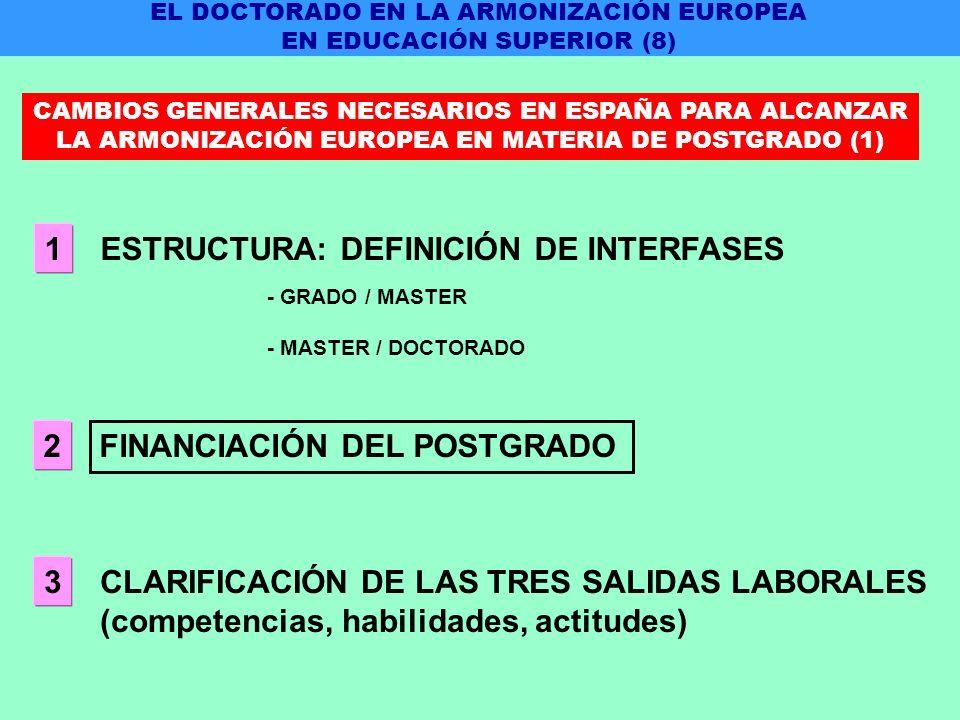 ESTRUCTURA: DEFINICIÓN DE INTERFASES 1 - GRADO / MASTER - MASTER / DOCTORADO FINANCIACIÓN DEL POSTGRADO 2 CLARIFICACIÓN DE LAS TRES SALIDAS LABORALES (competencias, habilidades, actitudes) 3 EL DOCTORADO EN LA ARMONIZACIÓN EUROPEA EN EDUCACIÓN SUPERIOR (8) CAMBIOS GENERALES NECESARIOS EN ESPAÑA PARA ALCANZAR LA ARMONIZACIÓN EUROPEA EN MATERIA DE POSTGRADO (1)