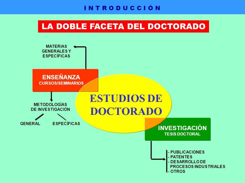 ENSEÑANZA CURSOS/SEMINARIOS INVESTIGACIÓN TESIS DOCTORAL MATERIAS GENERALES Y ESPECÍFICAS METODOLOGÍAS DE INVESTIGACIÓN GENERAL ESPECÍFICAS - PUBLICACIONES - PATENTES - DESARROLLO DE PROCESOS INDUSTRIALES - OTROS ESTUDIOS DE DOCTORADO I N T R O D U C C I Ó N LA DOBLE FACETA DEL DOCTORADO