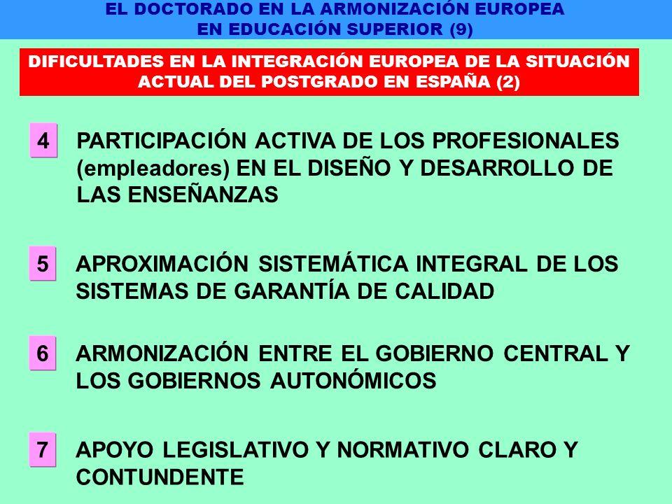 PARTICIPACIÓN ACTIVA DE LOS PROFESIONALES (empleadores) EN EL DISEÑO Y DESARROLLO DE LAS ENSEÑANZAS 4 APROXIMACIÓN SISTEMÁTICA INTEGRAL DE LOS SISTEMAS DE GARANTÍA DE CALIDAD 5 ARMONIZACIÓN ENTRE EL GOBIERNO CENTRAL Y LOS GOBIERNOS AUTONÓMICOS 6 APOYO LEGISLATIVO Y NORMATIVO CLARO Y CONTUNDENTE 7 EL DOCTORADO EN LA ARMONIZACIÓN EUROPEA EN EDUCACIÓN SUPERIOR (9) DIFICULTADES EN LA INTEGRACIÓN EUROPEA DE LA SITUACIÓN ACTUAL DEL POSTGRADO EN ESPAÑA (2)