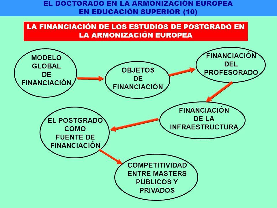 COMPETITIVIDAD ENTRE MASTERS PÚBLICOS Y PRIVADOS OBJETOS DE FINANCIACIÓN DEL PROFESORADO EL POSTGRADO COMO FUENTE DE FINANCIACIÓN DE LA INFRAESTRUCTURA MODELO GLOBAL DE FINANCIACIÓN EL DOCTORADO EN LA ARMONIZACIÓN EUROPEA EN EDUCACIÓN SUPERIOR (10) LA FINANCIACIÓN DE LOS ESTUDIOS DE POSTGRADO EN LA ARMONIZACIÓN EUROPEA