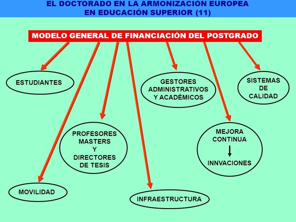 ESTUDIANTES MOVILIDAD PROFESORES MASTERS Y DIRECTORES DE TESIS GESTORES ADMINISTRATIVOS Y ACADÉMICOS INFRAESTRUCTURA SISTEMAS DE CALIDAD MEJORA CONTINUA INNVACIONES EL DOCTORADO EN LA ARMONIZACIÓN EUROPEA EN EDUCACIÓN SUPERIOR (11) MODELO GENERAL DE FINANCIACIÓN DEL POSTGRADO