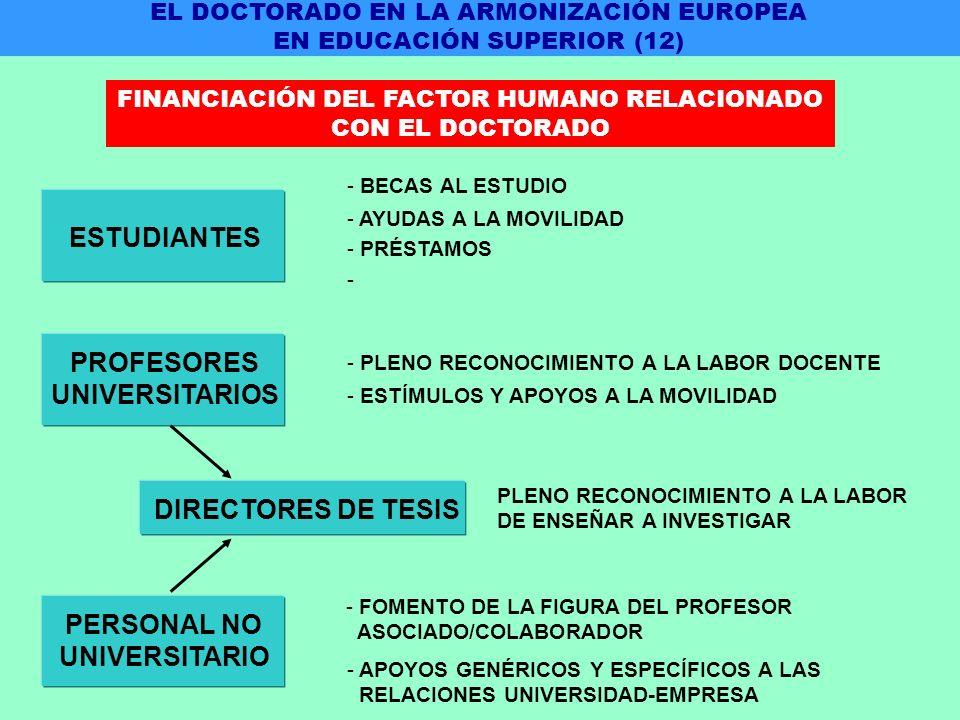 PERSONAL NO UNIVERSITARIO - FOMENTO DE LA FIGURA DEL PROFESOR ASOCIADO/COLABORADOR - APOYOS GENÉRICOS Y ESPECÍFICOS A LAS RELACIONES UNIVERSIDAD-EMPRESA ESTUDIANTES - BECAS AL ESTUDIO - AYUDAS A LA MOVILIDAD - PRÉSTAMOS - PROFESORES UNIVERSITARIOS - PLENO RECONOCIMIENTO A LA LABOR DOCENTE - ESTÍMULOS Y APOYOS A LA MOVILIDAD DIRECTORES DE TESIS PLENO RECONOCIMIENTO A LA LABOR DE ENSEÑAR A INVESTIGAR EL DOCTORADO EN LA ARMONIZACIÓN EUROPEA EN EDUCACIÓN SUPERIOR (12) FINANCIACIÓN DEL FACTOR HUMANO RELACIONADO CON EL DOCTORADO