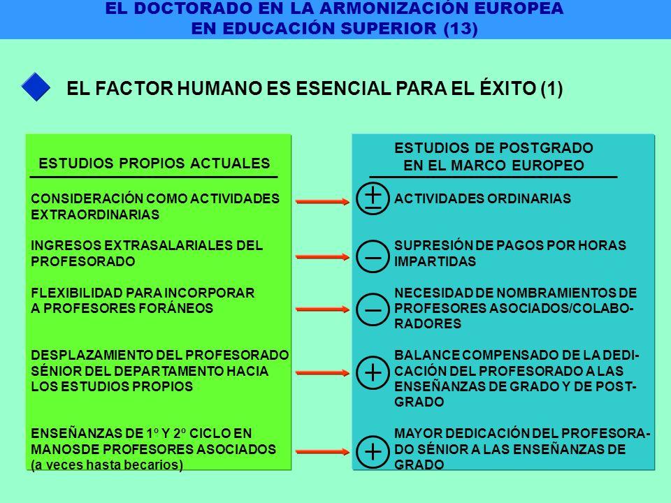 EL FACTOR HUMANO ES ESENCIAL PARA EL ÉXITO (1) CONSIDERACIÓN COMO ACTIVIDADES EXTRAORDINARIAS INGRESOS EXTRASALARIALES DEL PROFESORADO FLEXIBILIDAD PARA INCORPORAR A PROFESORES FORÁNEOS DESPLAZAMIENTO DEL PROFESORADO SÉNIOR DEL DEPARTAMENTO HACIA LOS ESTUDIOS PROPIOS ENSEÑANZAS DE 1º Y 2º CICLO EN MANOSDE PROFESORES ASOCIADOS (a veces hasta becarios) ACTIVIDADES ORDINARIAS SUPRESIÓN DE PAGOS POR HORAS IMPARTIDAS NECESIDAD DE NOMBRAMIENTOS DE PROFESORES ASOCIADOS/COLABO- RADORES BALANCE COMPENSADO DE LA DEDI- CACIÓN DEL PROFESORADO A LAS ENSEÑANZAS DE GRADO Y DE POST- GRADO MAYOR DEDICACIÓN DEL PROFESORA- DO SÉNIOR A LAS ENSEÑANZAS DE GRADO ESTUDIOS PROPIOS ACTUALES ESTUDIOS DE POSTGRADO EN EL MARCO EUROPEO EL DOCTORADO EN LA ARMONIZACIÓN EUROPEA EN EDUCACIÓN SUPERIOR (13)