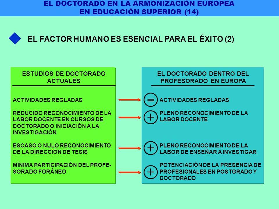EL FACTOR HUMANO ES ESENCIAL PARA EL ÉXITO (2) ACTIVIDADES REGLADAS REDUCIDO RECONOCIMIENTO DE LA LABOR DOCENTE EN CURSOS DE DOCTORADO O INICIACIÓN A LA INVESTIGACIÓN ESCASO O NULO RECONOCIMIENTO DE LA DIRECCIÓN DE TESIS MÍNIMA PARTICIPACIÓN DEL PROFE- SORADO FORÁNEO ACTIVIDADES REGLADAS PLENO RECONOCIMIENTO DE LA LABOR DOCENTE PLENO RECONOCIMIENTO DE LA LABOR DE ENSEÑAR A INVESTIGAR POTENCIACIÓN DE LA PRESENCIA DE PROFESIONALES EN POSTGRADO Y DOCTORADO ESTUDIOS DE DOCTORADO ACTUALES EL DOCTORADO DENTRO DEL PROFESORADO EN EUROPA EL DOCTORADO EN LA ARMONIZACIÓN EUROPEA EN EDUCACIÓN SUPERIOR (14)
