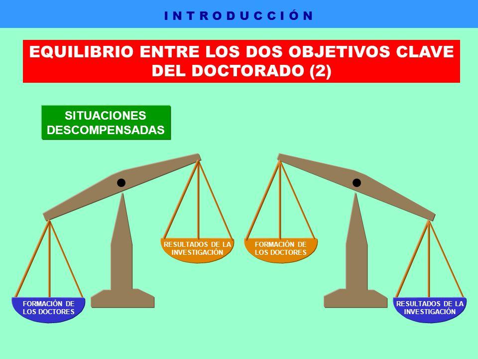 SITUACIONES DESCOMPENSADAS FORMACIÓN DE LOS DOCTORES RESULTADOS DE LA INVESTIGACIÓN RESULTADOS DE LA INVESTIGACIÓN FORMACIÓN DE LOS DOCTORES I N T R O D U C C I Ó N EQUILIBRIO ENTRE LOS DOS OBJETIVOS CLAVE DEL DOCTORADO (2)
