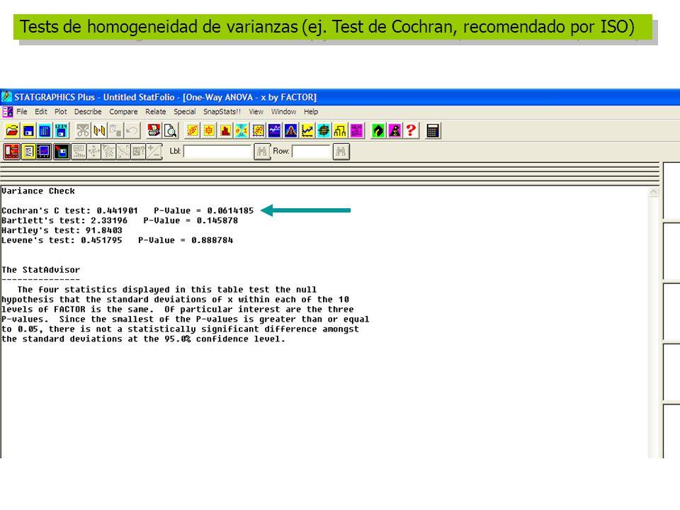 Tests de homogeneidad de varianzas (ej. Test de Cochran, recomendado por ISO)