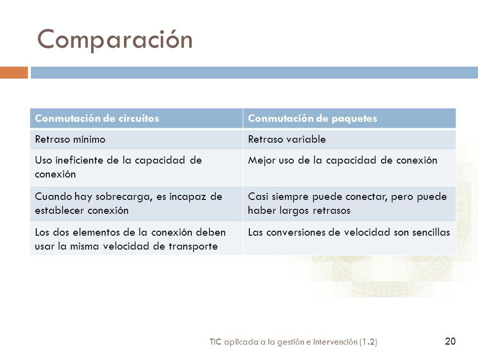 20 TIC aplicada a la gestión e intervención (1.2) 20 Comparación Conmutación de circuitosConmutación de paquetes Retraso mínimoRetraso variable Uso in