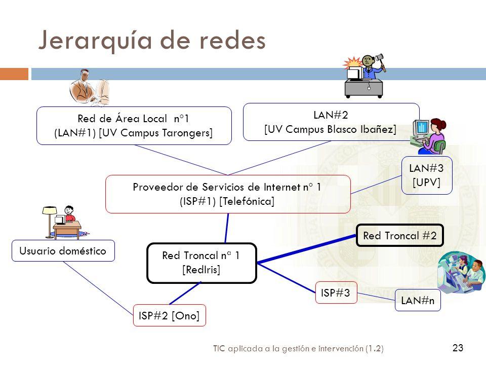 TIC aplicada a la gestión e intervención (1.2) 23 Jerarquía de redes Red de Área Local nº1 (LAN#1) [UV Campus Tarongers] LAN#2 [UV Campus Blasco Ibañe
