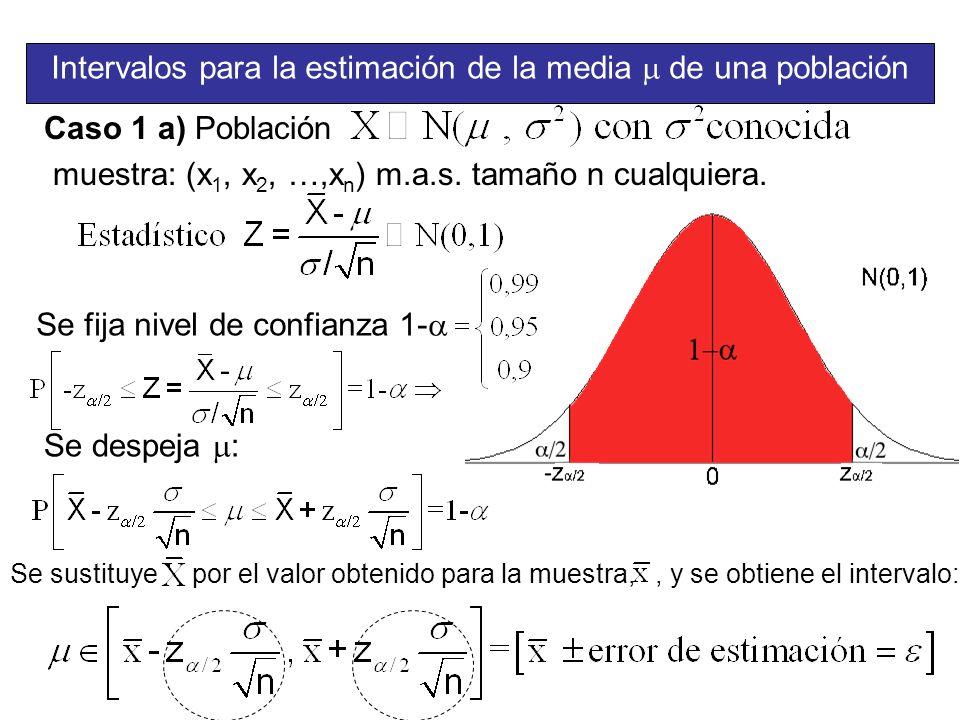 Intervalos para la estimación de la media de una población Caso 1 a) Población muestra: (x 1, x 2, …,x n ) m.a.s. tamaño n cualquiera. Se fija nivel d