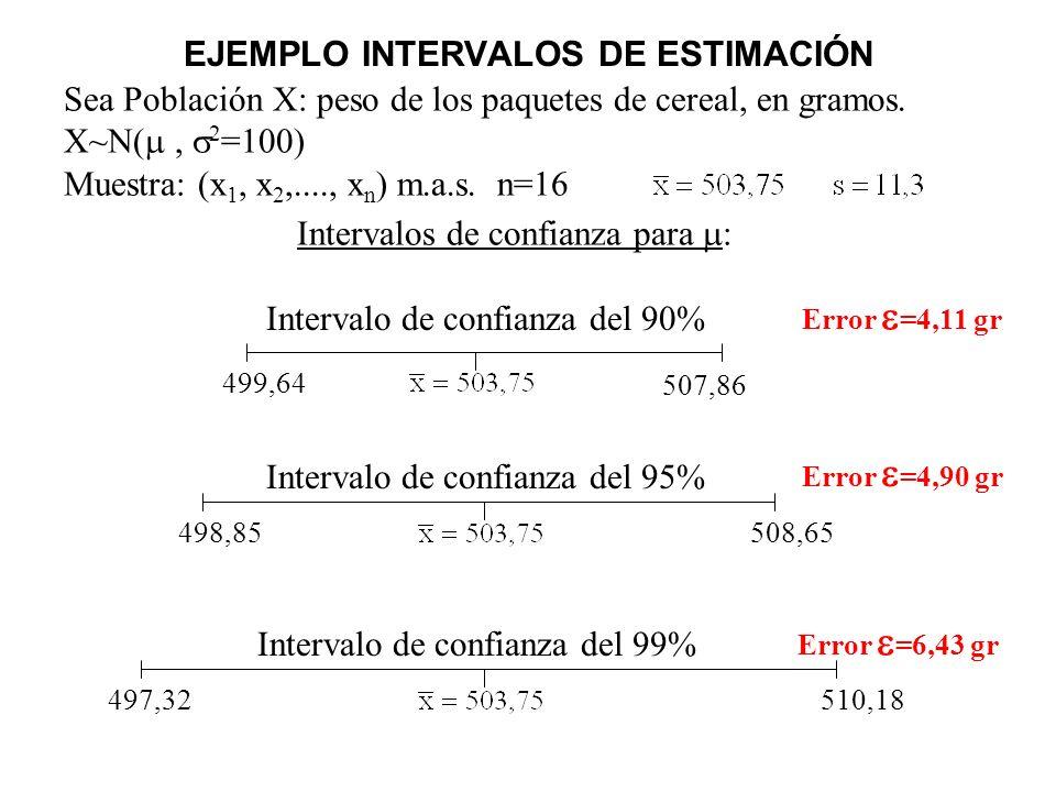 EJEMPLO INTERVALOS DE ESTIMACIÓN Sea Población X: peso de los paquetes de cereal, en gramos. X~N(, 2 =100) Muestra: (x 1, x 2,...., x n ) m.a.s. n=16