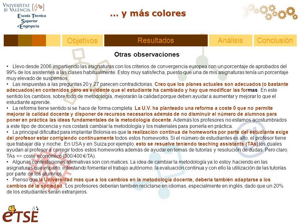 Resultados Objetivos … y más colores Otras observaciones AnálisisConclusiónResultados Llevo desde 2006 impartiendo las asignaturas con los criterios de convergencia europea con un porcentaje de aprobados del 99% de los asistentes a las clases habitualmente.