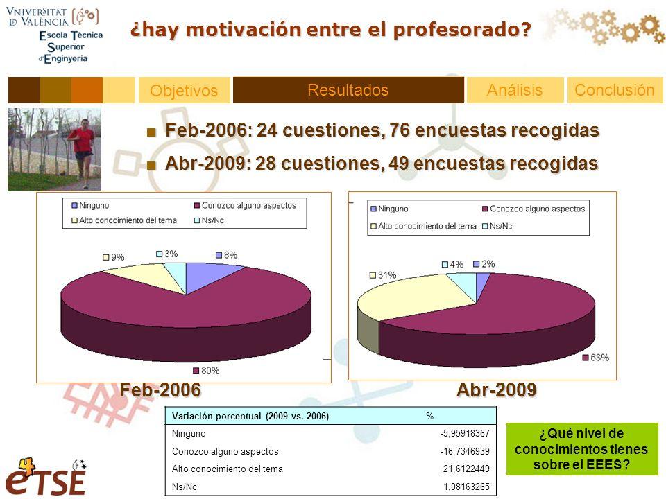 Resultados Objetivos ¿hay motivación entre el profesorado.