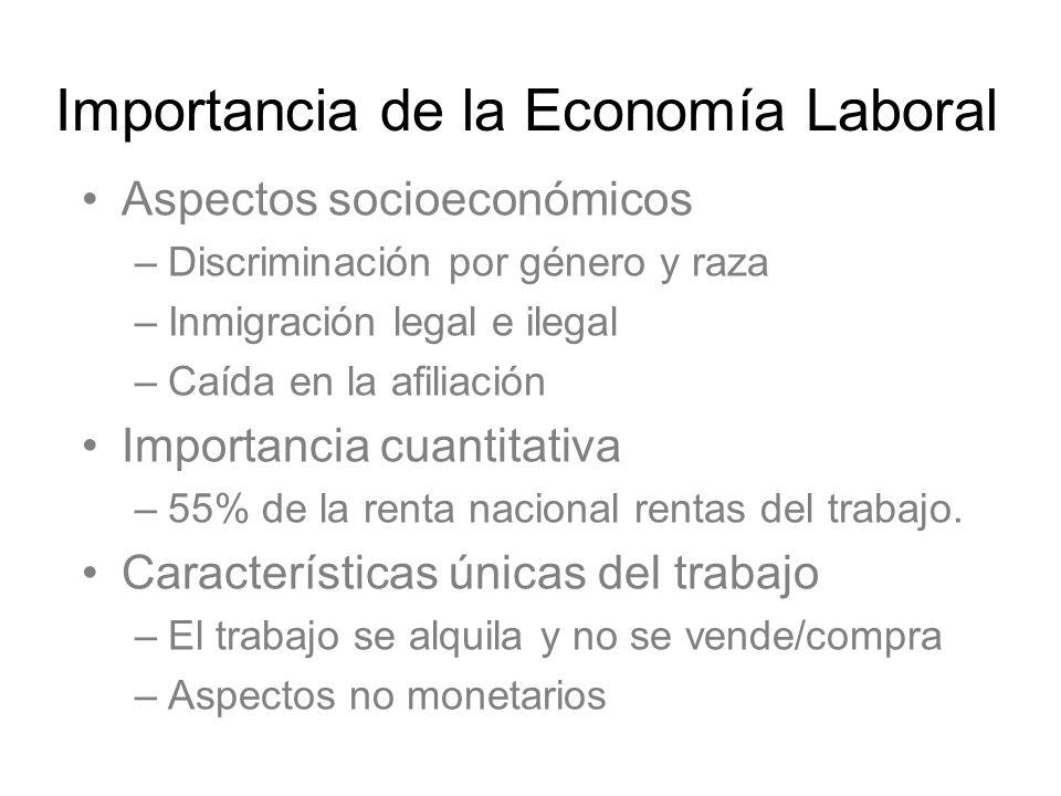 –Factores institucionales Sindicatos, salario mínimo, discriminación –La demanda de trabajo es una demanda derivada Importancia de la Economía Laboral