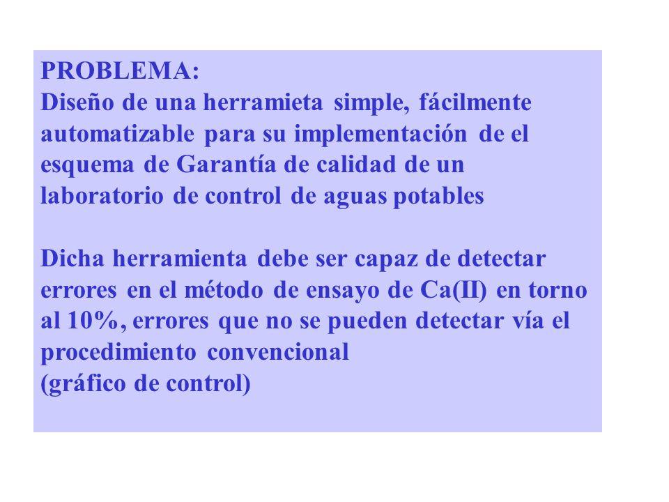 PROBLEMA: Diseño de una herramieta simple, fácilmente automatizable para su implementación de el esquema de Garantía de calidad de un laboratorio de control de aguas potables Dicha herramienta debe ser capaz de detectar errores en el método de ensayo de Ca(II) en torno al 10%, errores que no se pueden detectar vía el procedimiento convencional (gráfico de control)