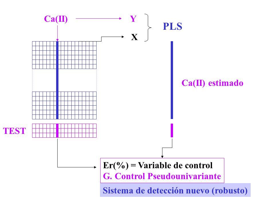 Er(%) = Variable de control G.