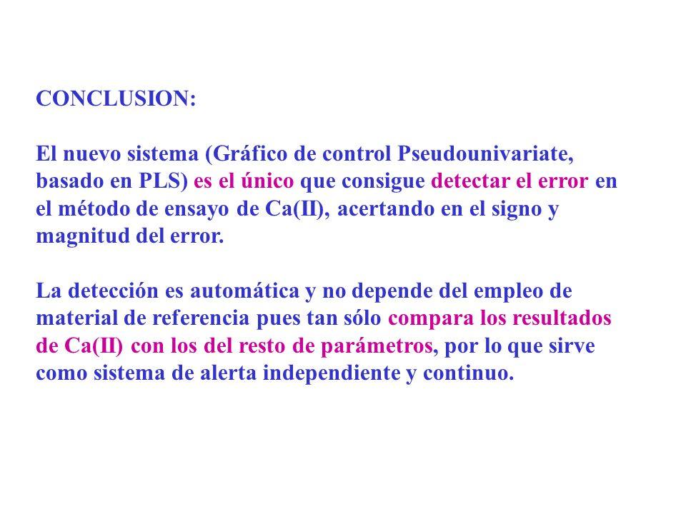 CONCLUSION: El nuevo sistema (Gráfico de control Pseudounivariate, basado en PLS) es el único que consigue detectar el error en el método de ensayo de Ca(II), acertando en el signo y magnitud del error.