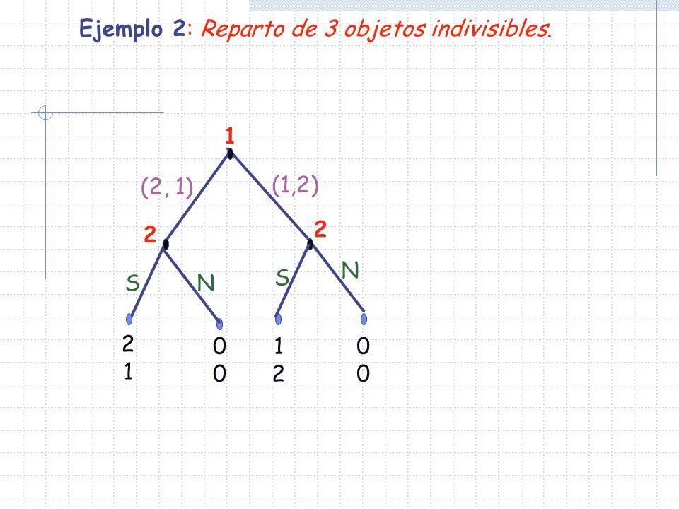 1 2 1212 0000 2121 N (2, 1) 2 (1,2) S S N 0000 Ejemplo 2: Reparto de 3 objetos indivisibles.