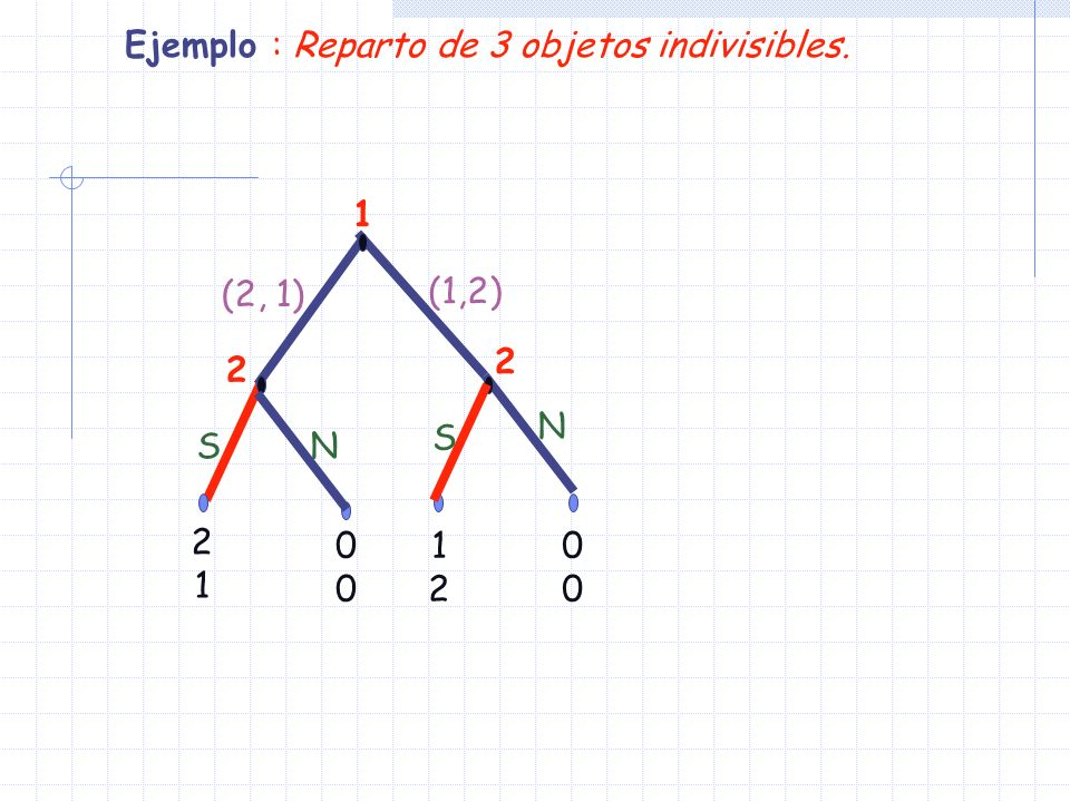 1 2 1212 0000 2121 N (2, 1) 2 (1,2) S S N 0000 Ejemplo : Reparto de 3 objetos indivisibles.