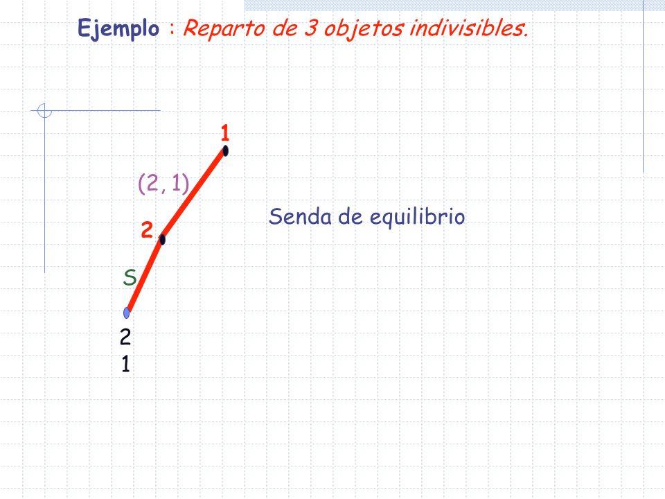 1 2 2121 (2, 1) S Ejemplo : Reparto de 3 objetos indivisibles. Senda de equilibrio