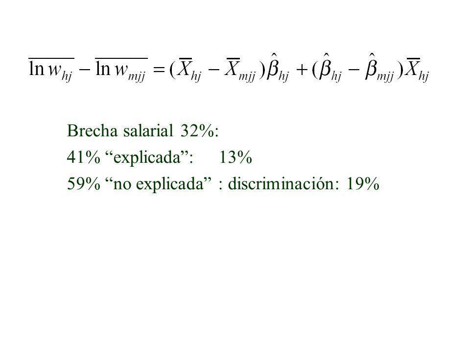 Brecha salarial 32%: 41% explicada: 13% 59% no explicada : discriminación: 19%