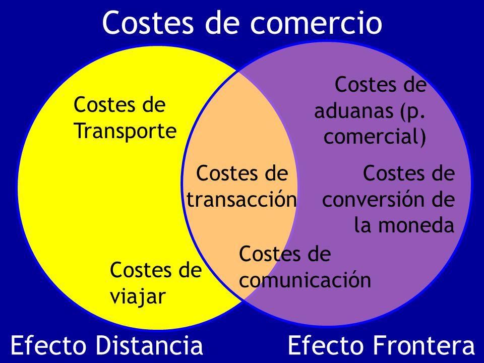 Efecto DistanciaEfecto Frontera Costes de Transporte Costes de viajar Costes de conversión de la moneda Costes de aduanas (p. comercial) Costes de tra