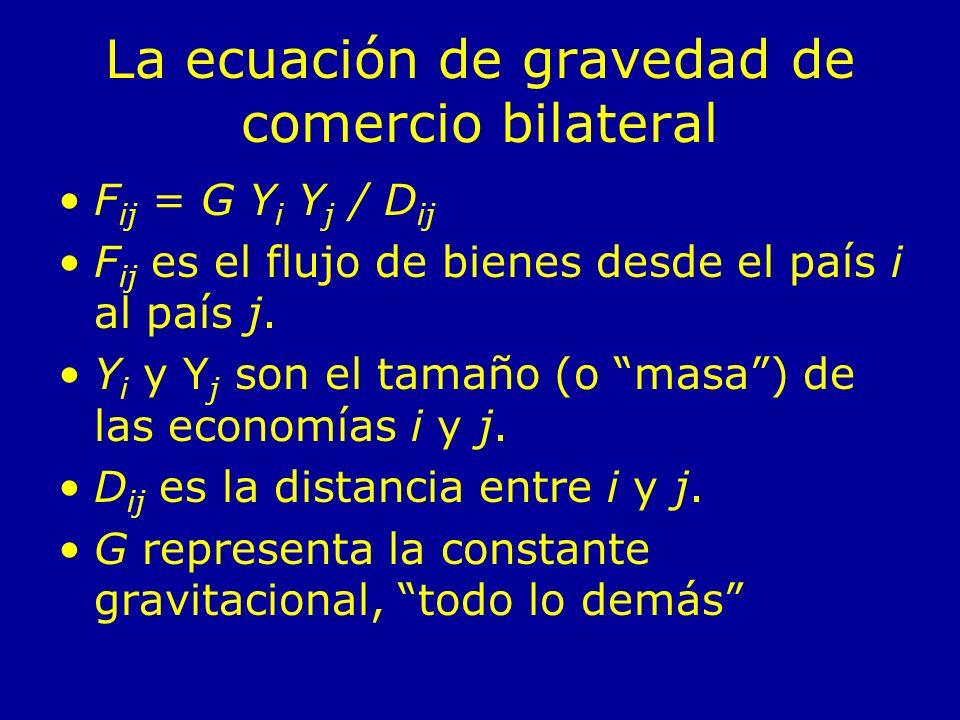 La ecuación de gravedad de comercio bilateral F ij = G Y i Y j / D ij F ij es el flujo de bienes desde el país i al país j. Y i y Y j son el tamaño (o