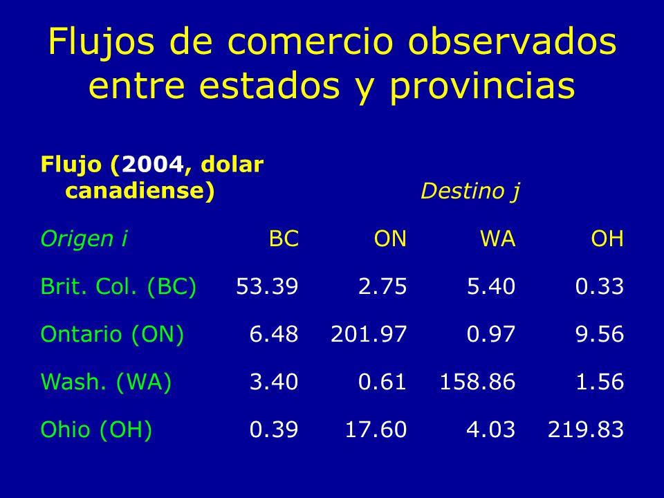 Flujos de comercio observados entre estados y provincias Flujo (2004, dolar canadiense)Destino j Origen iBCONWAOH Brit. Col. (BC)53.392.755.400.33 Ont
