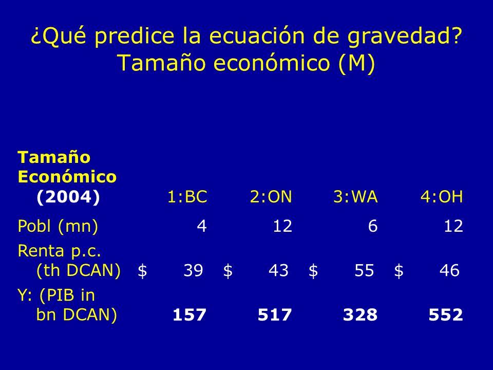 ¿Qué predice la ecuación de gravedad? Tamaño económico (M) Tamaño Económico (2004)1:BC2:ON3:WA4:OH Pobl (mn)4126 Renta p.c. (th DCAN) $ 39 $ 43 $ 55 $